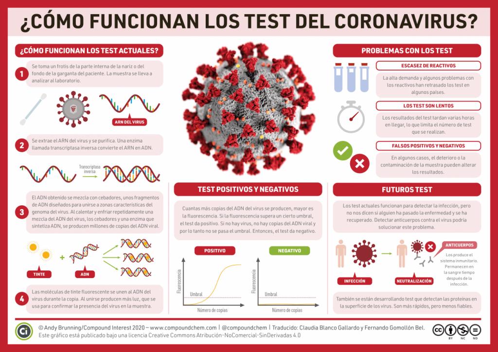 Prova PCR Coronavirus