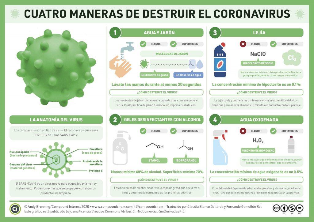 Destruir el Coronavirus